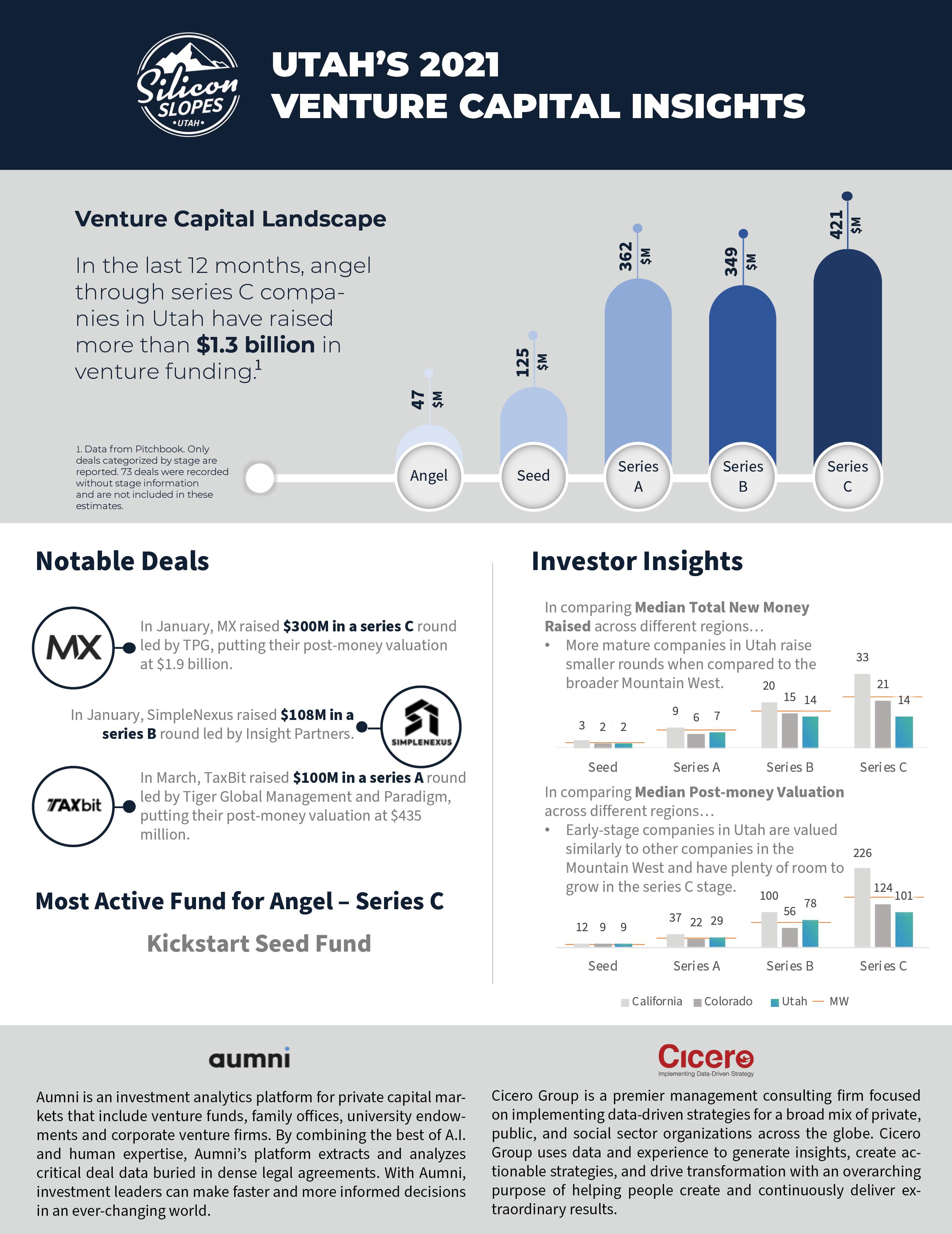 Utah's 2021 Venture Capital Insights