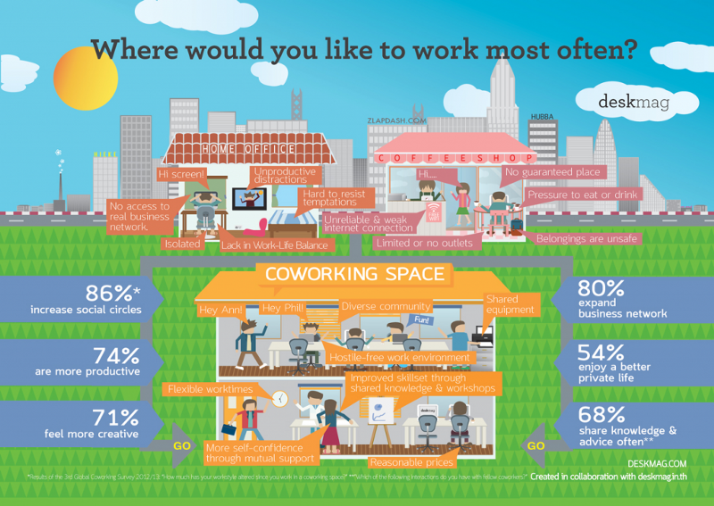 Where to co-work